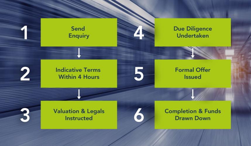 Focus commercial application process